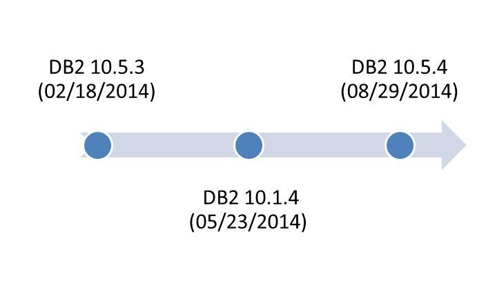DB2 LUW Fix Packs and db2look's -createdb and -printdbcfg