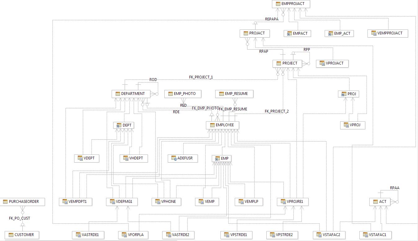 Creating a db2 luw linux unix and windows sandbox database sample database ccuart Choice Image